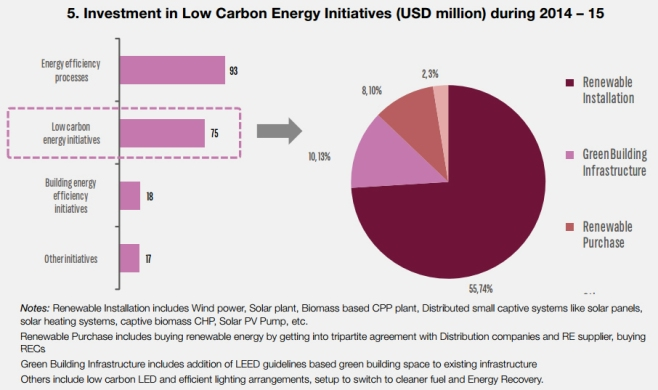 (Courtesy: Carbon Disclosure Project, India)