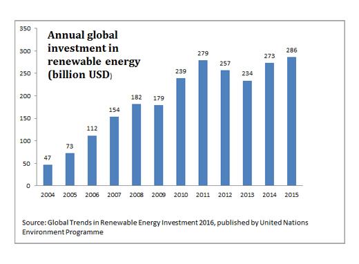 Global_Renewable_Energy_Investments_2016