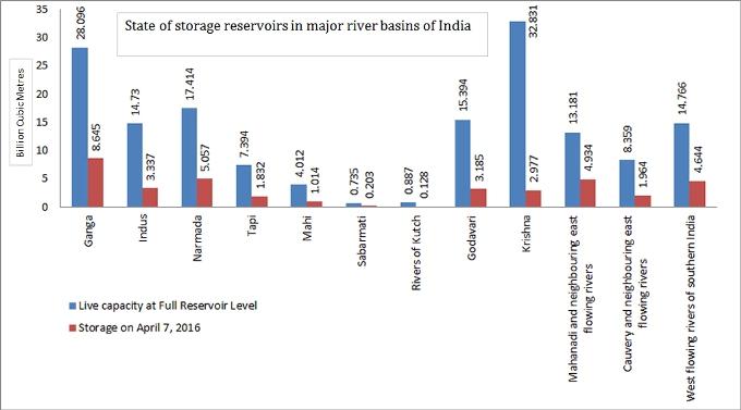 Reservoirs_7April