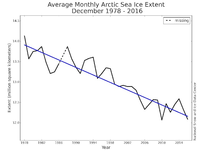 Ice in the Arctic Sea shows a consistently declining trend. (Source: National Snow and Ice Data Center)