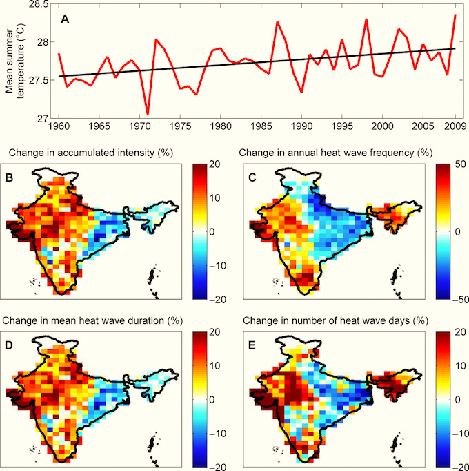 Temperature and heat wave increases in India between 1960–2009.