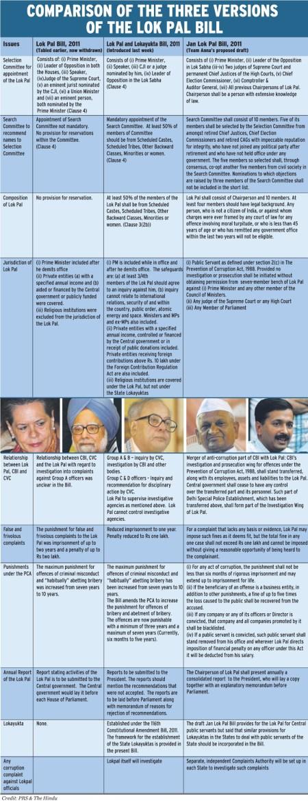 Revised Draft Lokpal Bill