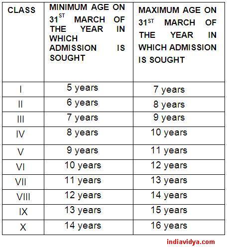 Kendriya Vidyalaya Schools Age Criteria for All Classes \u2013 india vidya - admission forms for schools