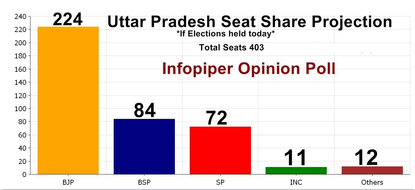 Election Poll Uttar Pradesh Election Opinion Poll 2017 Election News India
