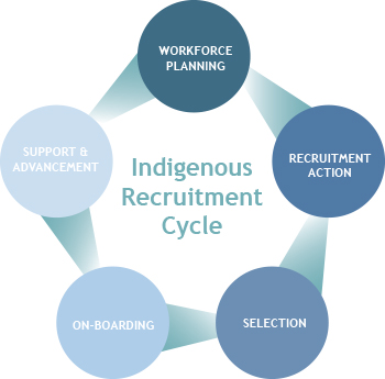 Recruitment Indigenous Works