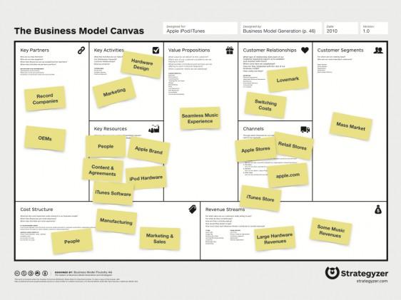 Business-Model-Canvas-V10-Keynote004-562x421jpg (562×421 - business model canvas template