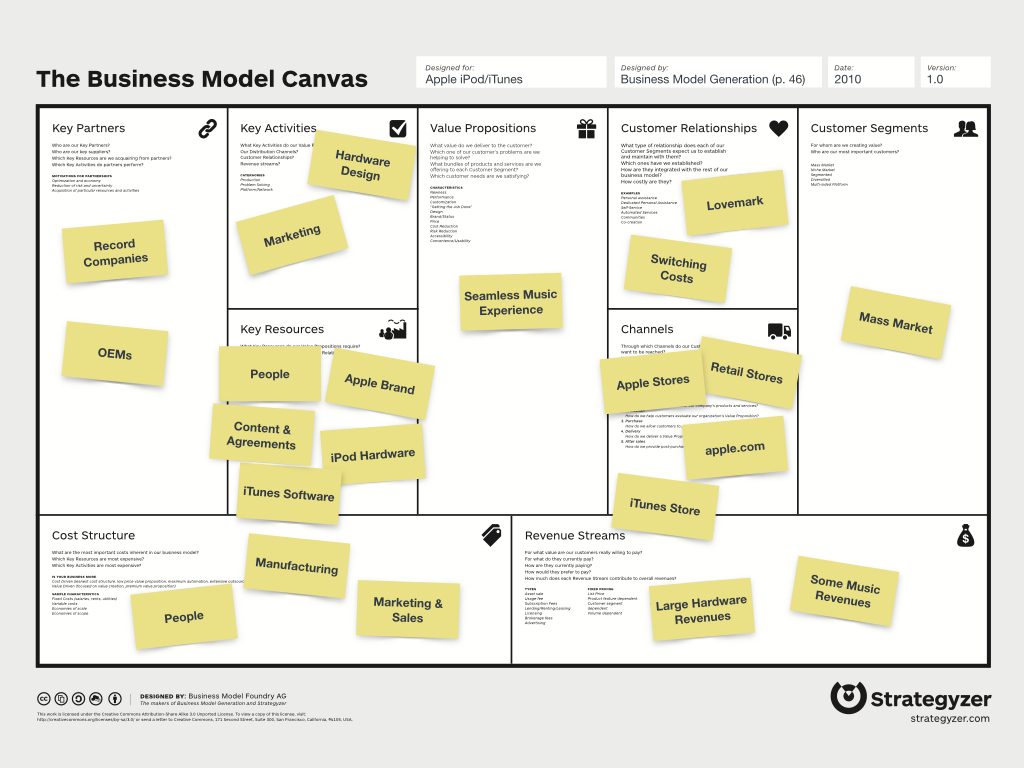 Business Planning Templates