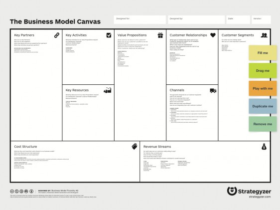 Ready-to-use Business Model Canvas template īndruc