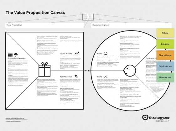 Ready-to-use Value Proposition Canvas template īndruc