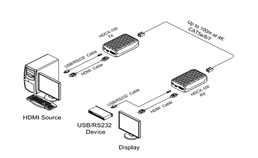 Opticis 4K HDMI 20 + USB 20 + RS232 Extender (HDCX-100-TR)