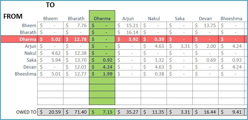 Personal Finance Excel Templates INDZARA
