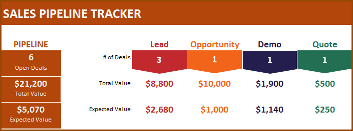 Sales Pipeline Tracker with Sales Funnel - Free Sales Pipeline Excel