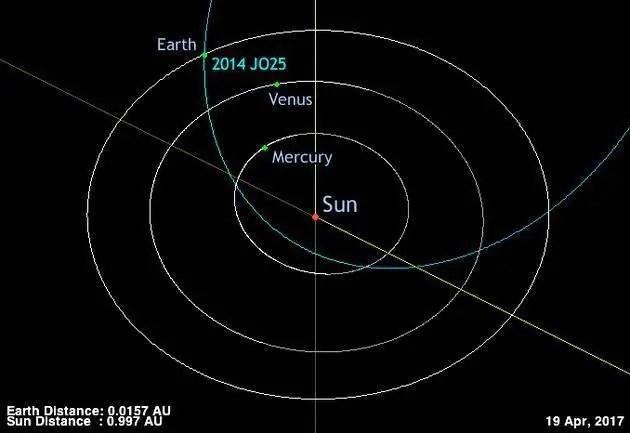 直徑650米小行星4月19日將掠過地球