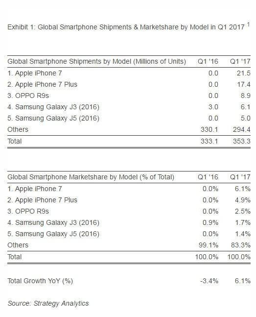 Q1全球銷量第一 iPhone 7賣了2150萬部
