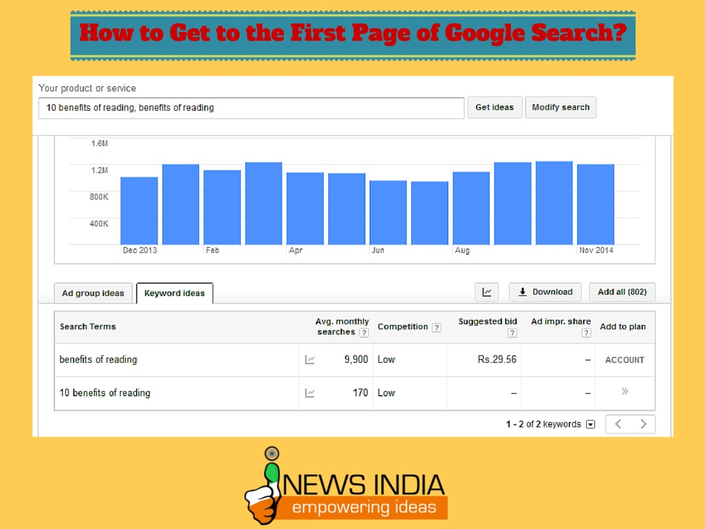 Google Adwords Keyword How To Get To The First Page Of Google Search I News