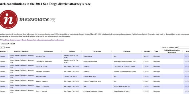 Contributions in the 2014 San Diego District Attorney's Race