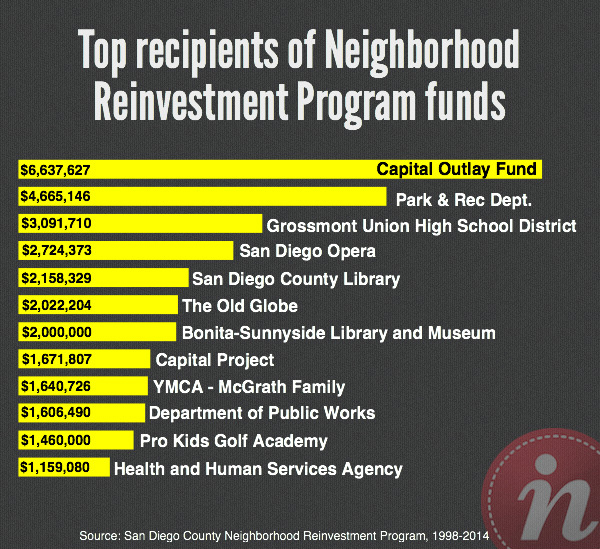 Top_Recipients_NRP