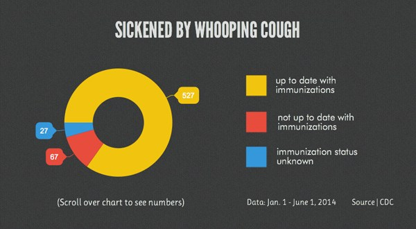 Immunized people getting whooping cough