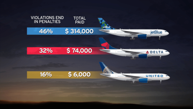 The three airlines that have broken the curfew the most have paid fines for less than half of their violations. Jorge Contreras, KPBS.