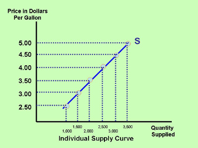 Section 4 The Supply Curve Inflate Your Mind - schedule graph