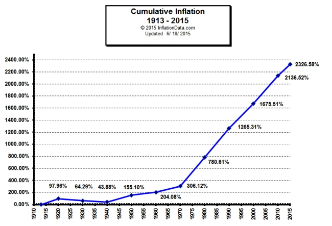 US Cumulative Inflation by Decade since 1913 InflationData