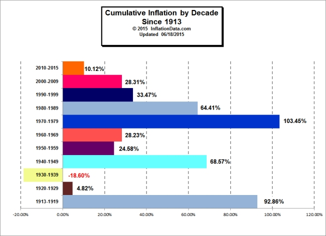InflationData Is gold really a hedge?
