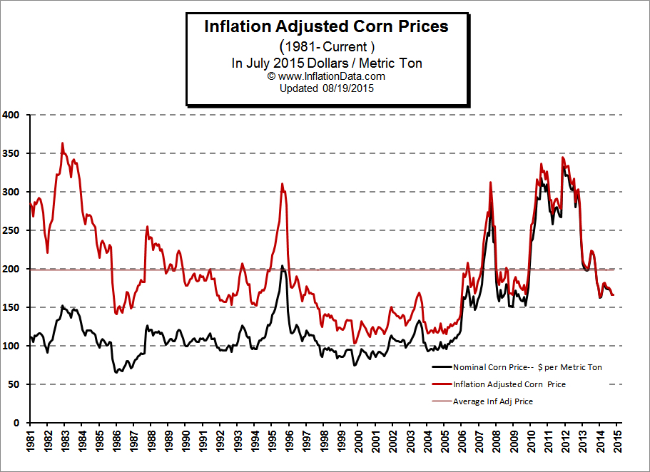 Inflation Adjusted Price of Corn