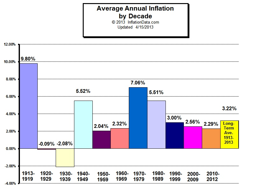 US Inflation Long Term Average
