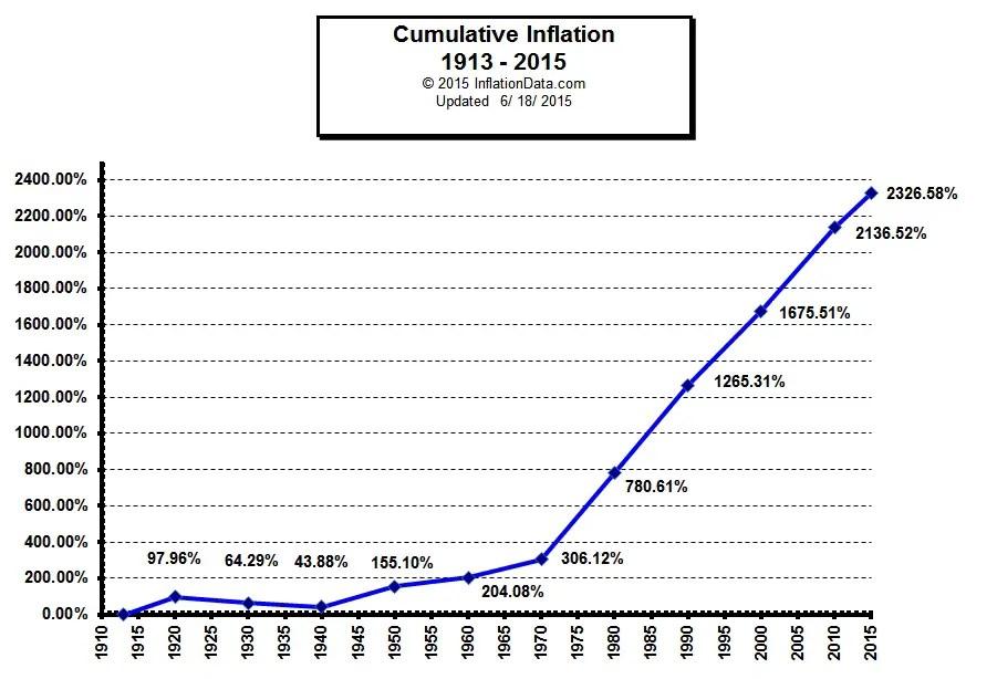 inflation prediction calculator - Thevillas