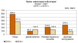 Инвестиции в Болгарию