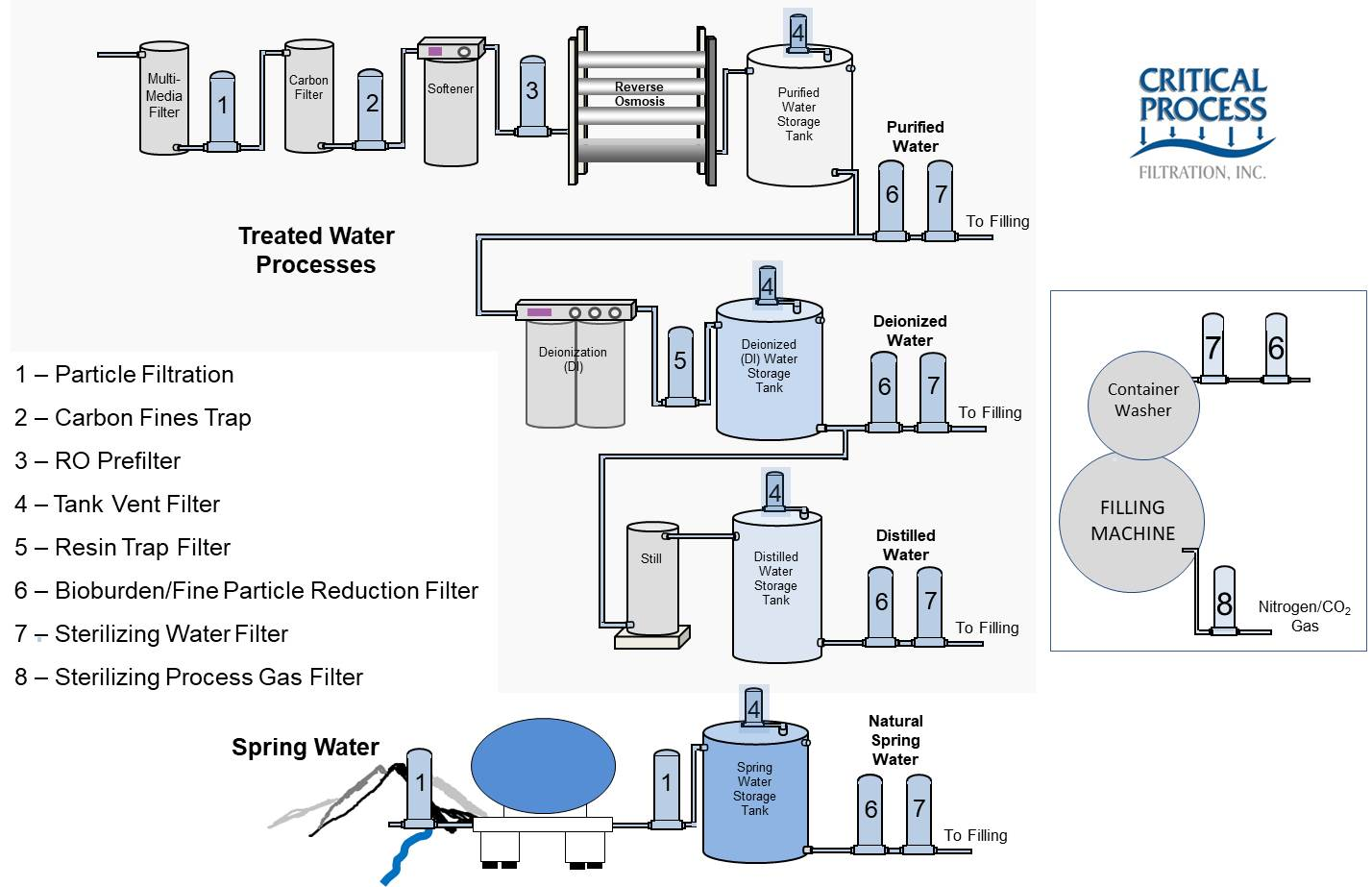 Filtration in Bottled Water Production