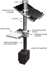 Stove Pipe: How To Install Stove Pipe Through Roof