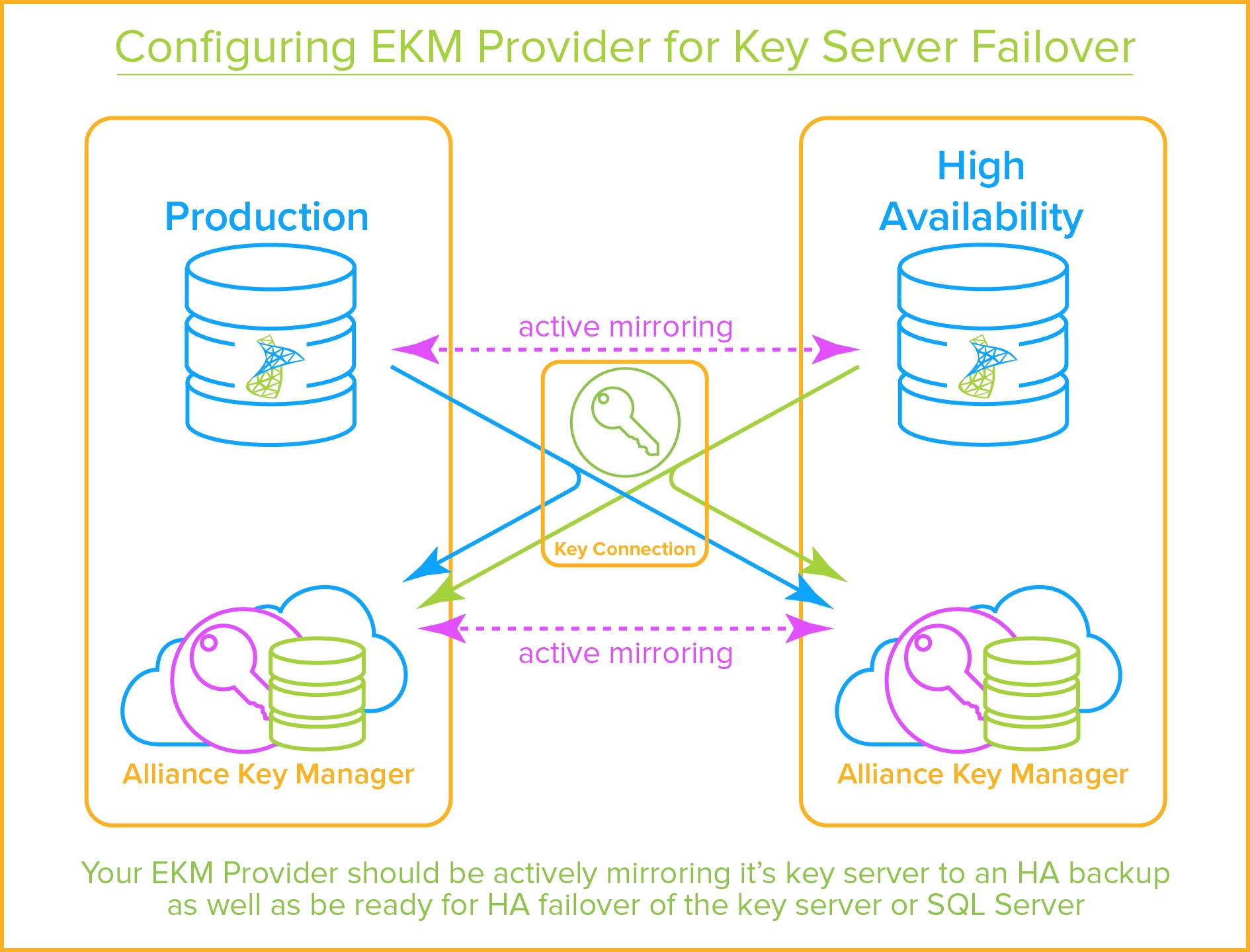 The Definitive Guide to SQL Server Encryption and Key Management