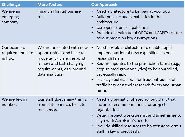Seeding the Right IoT Architecture at AeroFarms \u2013 InFocus Blog