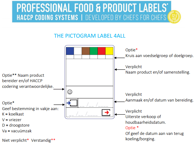 Labels Keuken Infofoodlabels.com – Haccp Coding Systems