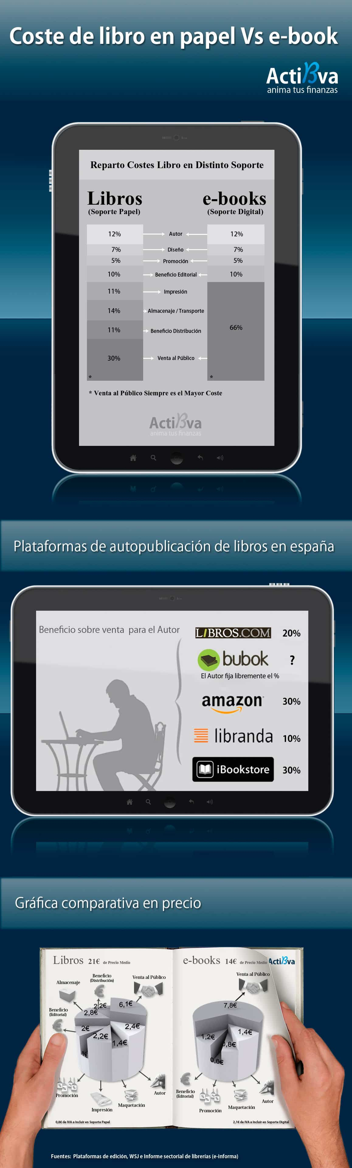 Descarga De Libros Electronicos Costes De Libros En Papel Vs Ebooks Infografías