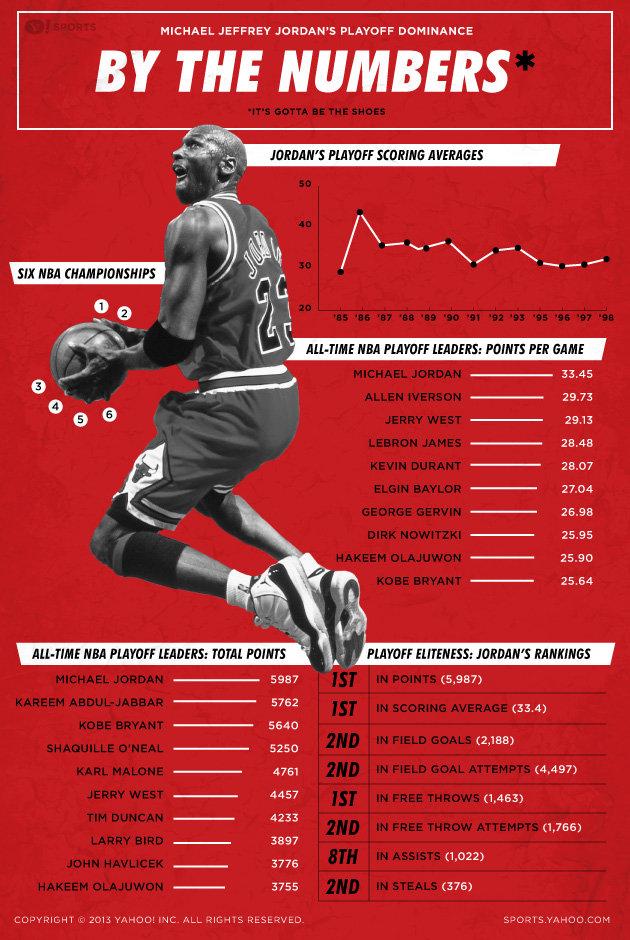 Michael Jordan's Playoff Dominance