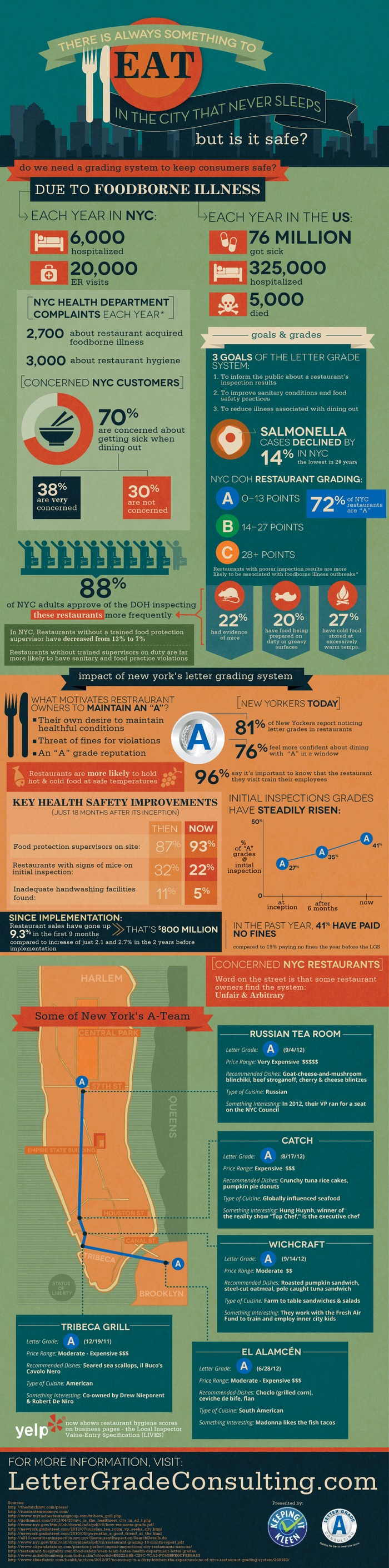Eating Safely in the NYC