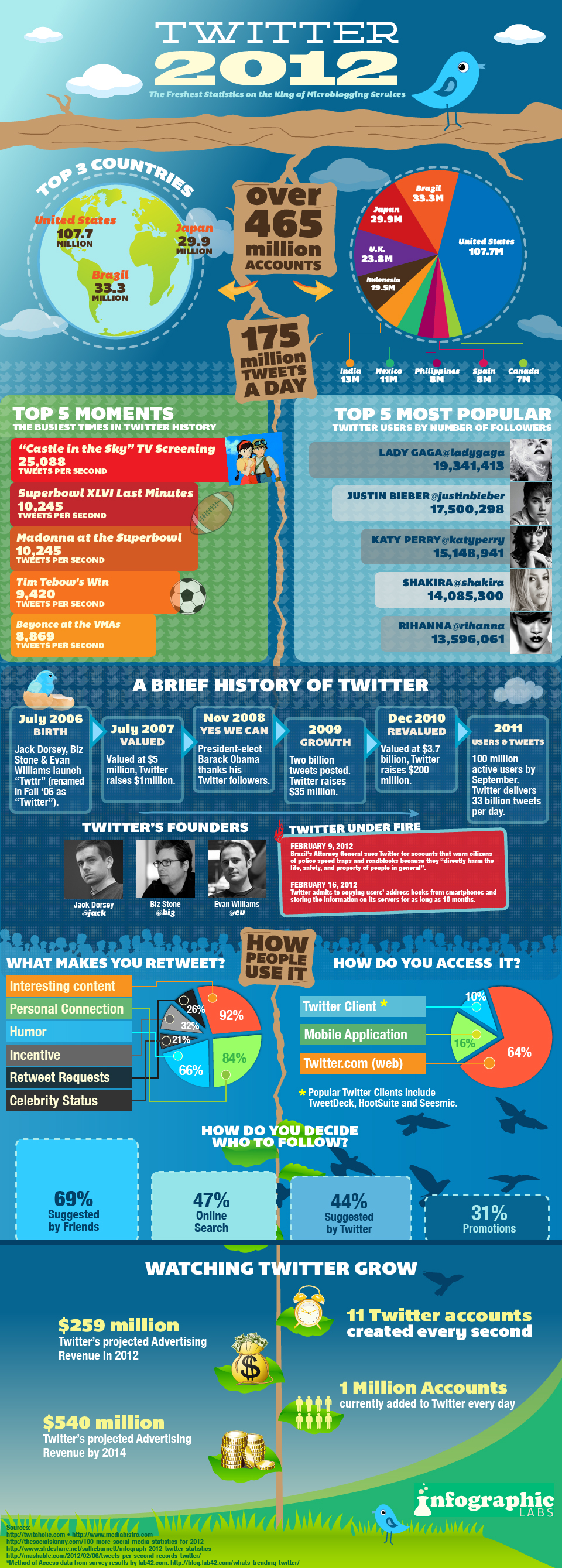 twitter 2012 960px State Of Twitter   Feb 2012 [Infographic]