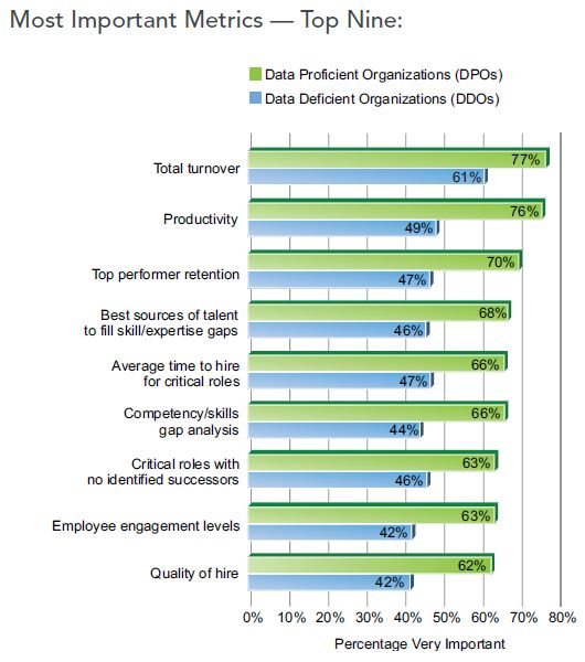 Management  The Nine Most Important Talent Intelligence Metrics
