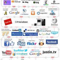 Social Media A History