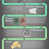 Money evolution timeline