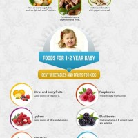 Baby Nutrition Guide