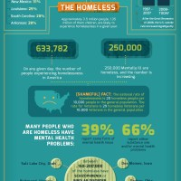 Poverty on Mental Health