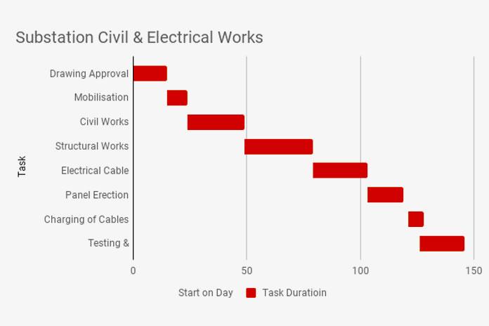 Create GANTT Chart in Google Sheets Using Stacked Bar Chart - gantt chart