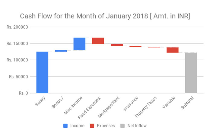 How to Create a McKinsey Style Waterfall Chart in Google Sheets - waterfall chart