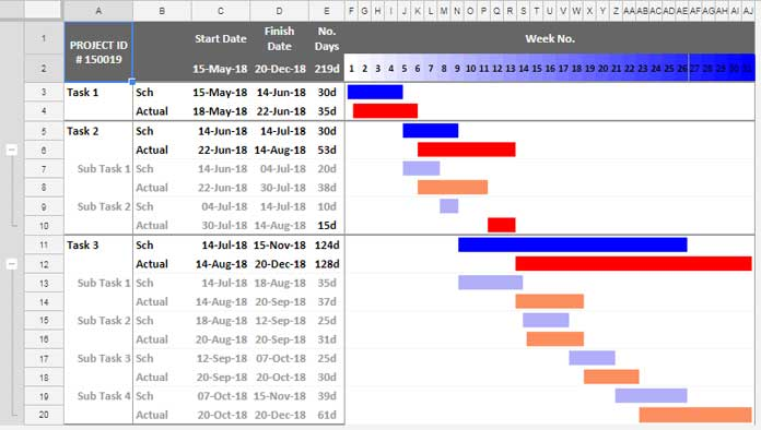 Gantt Chart Using Sparkline in Google Sheets and Also Learn Subtask