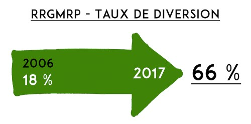 RRGMRP_taux_de_diversion