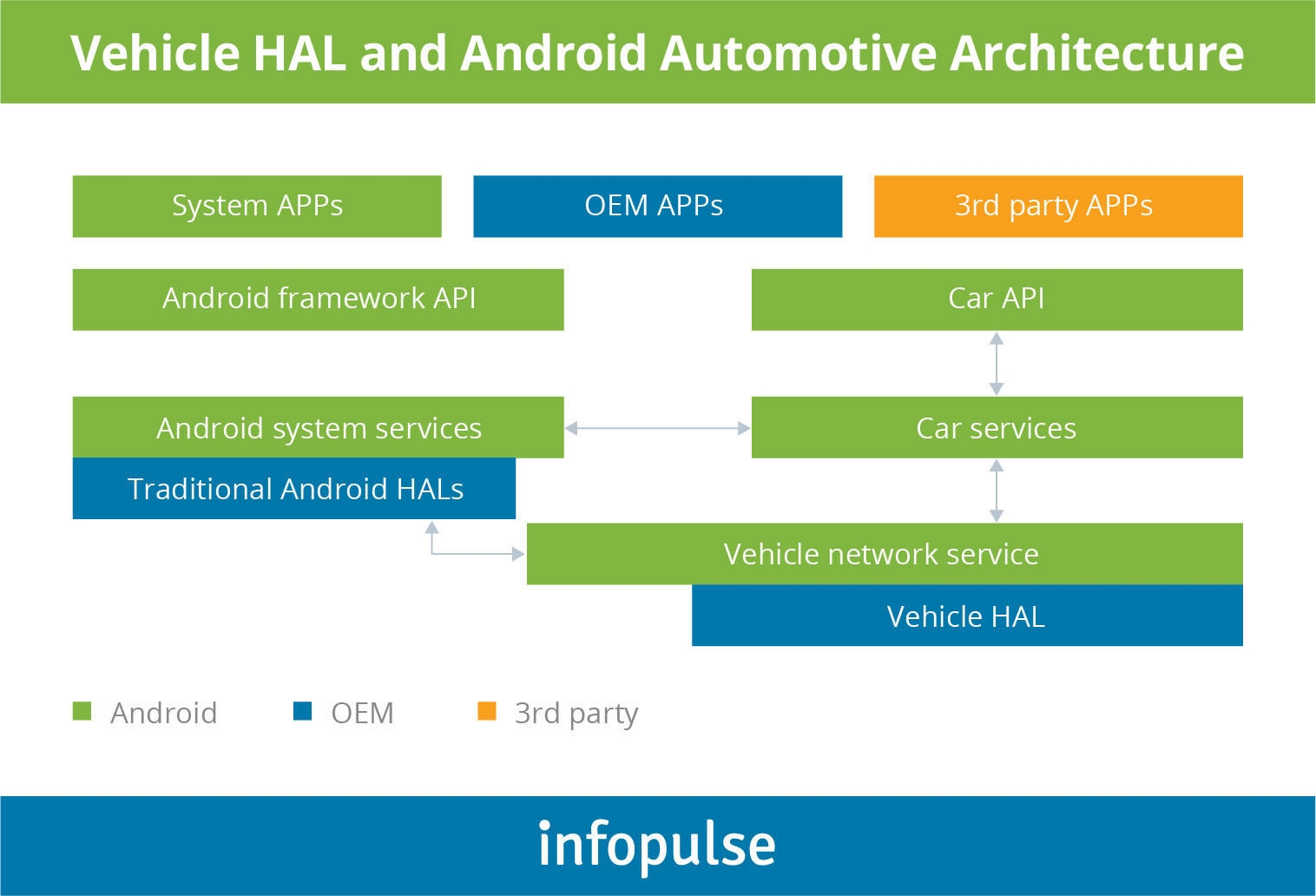 Building Infotainment System Powered By Android Automotive Os - Software Architektur Cloud