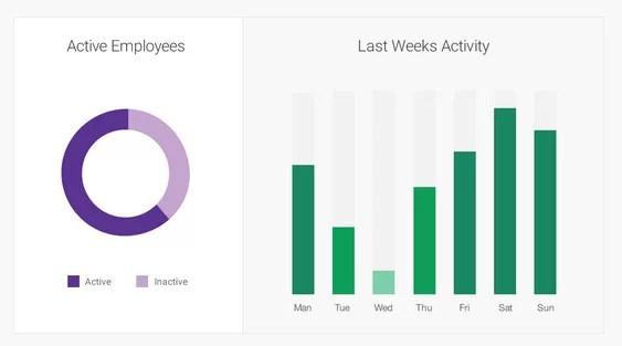 endomondo employee tracking